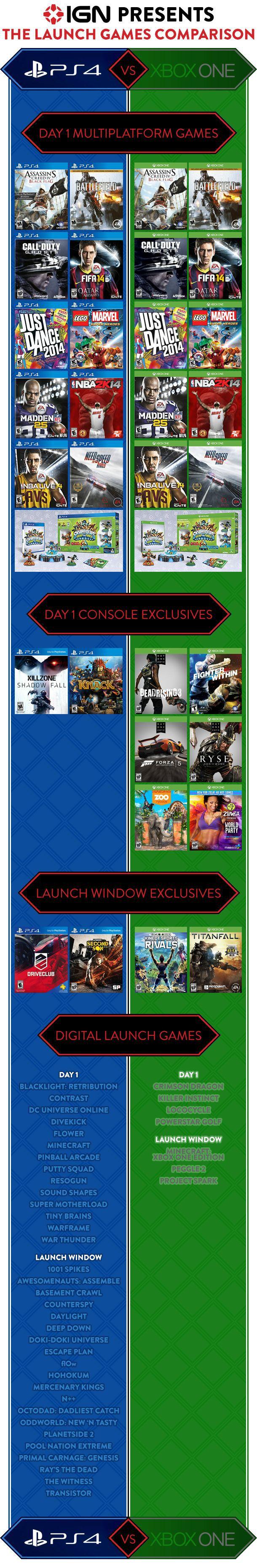 PS4 vs. Xbox One Launch Spiele im Vergleich