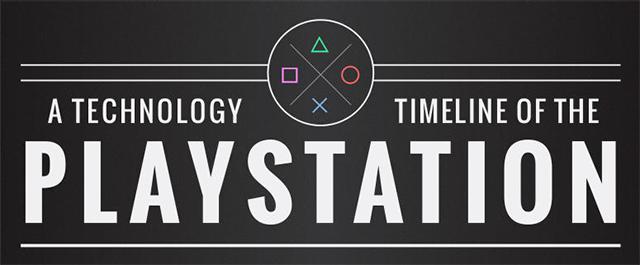 Die Technologie Timeline der PlayStation