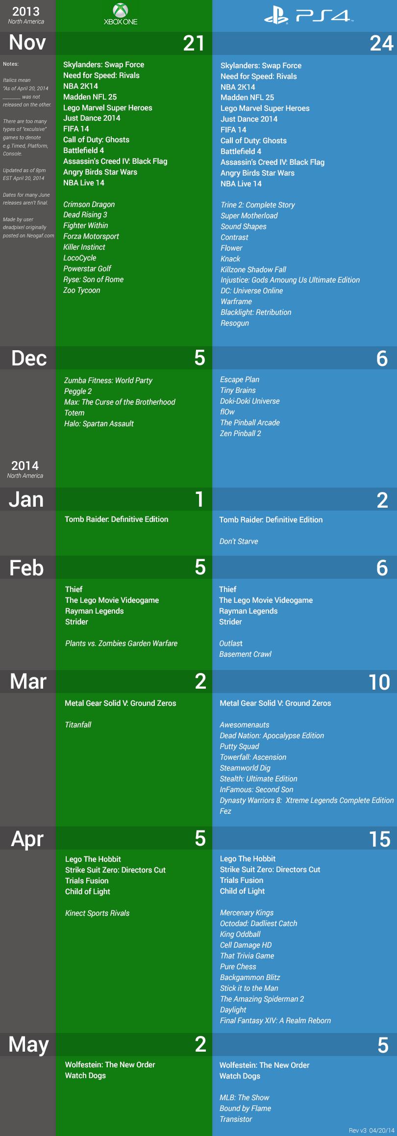 Random Time! Das Spiele Line-Up der PlayStation 4 und Xbox One im Vergleich