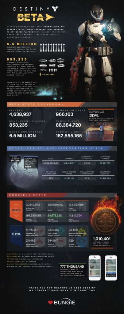 Destiny-beta_infographic_large-490x1240
