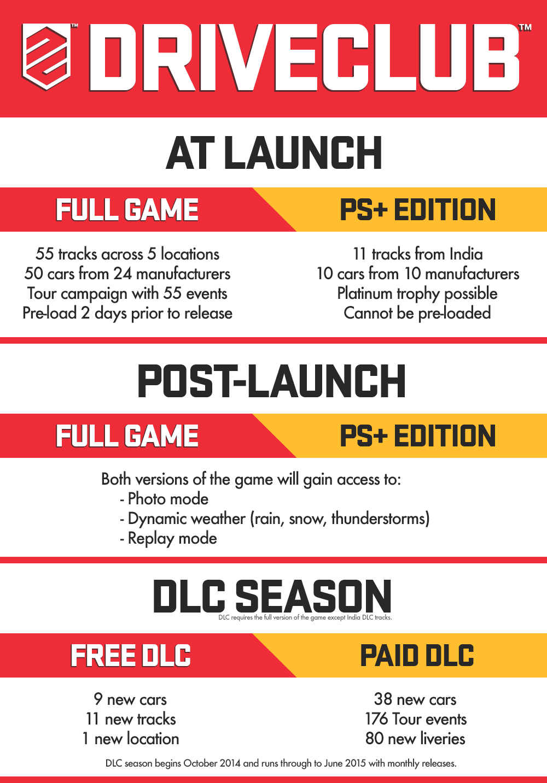 DriveClub Infografik zeigt unterschiede zwischen PS Plus und Vollversion