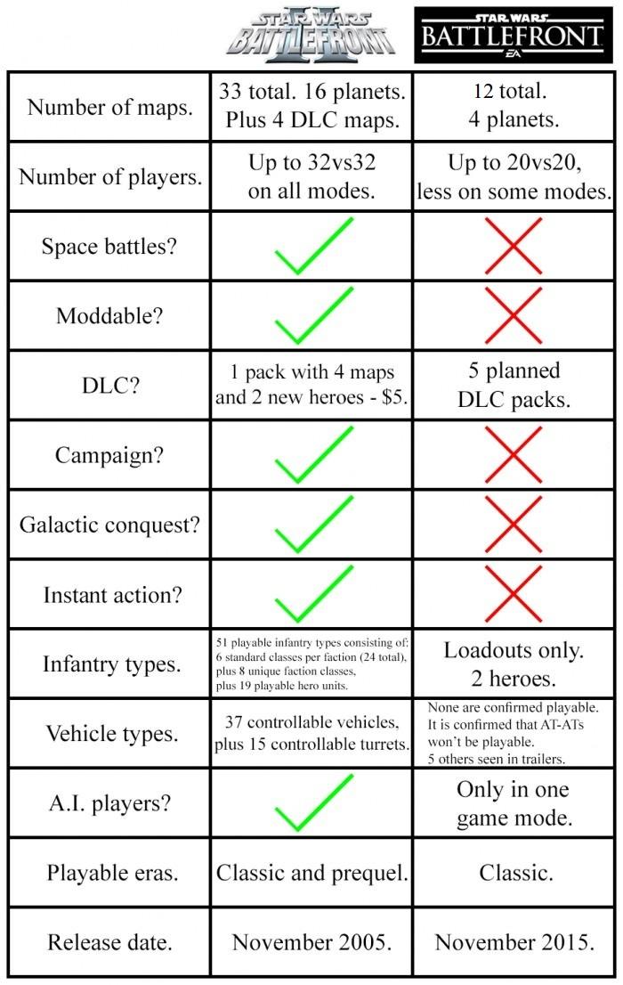 Star Wars Battlefront: Klassiker vs. Neuauflage